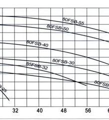 FSB系列氟塑料合金离心泵(性能参数)