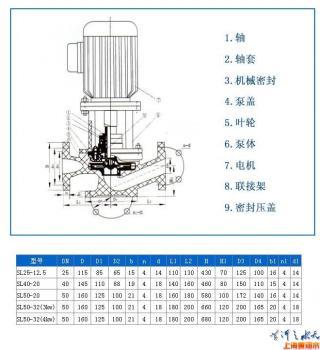 SL型酚醛玻璃钢管道泵产品参数