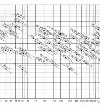 YW型液下式无堵塞排污泵(曲线图谱)