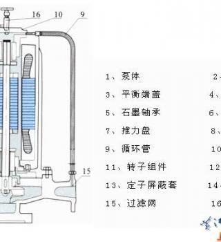 SPG系列管道屏蔽泵(结构图)