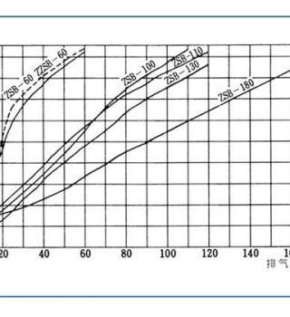 ZS型蒸汽喷射器(性能参数)