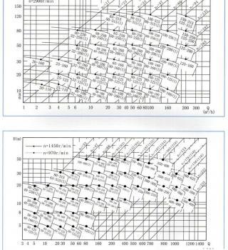 ISG系列立式管道离心泵(曲线图谱)