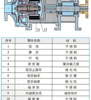 CQB-G系列高温磁力驱动离心泵(结构图)