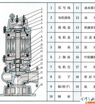QW(WQ)潜水式无堵塞排污泵(结构图)