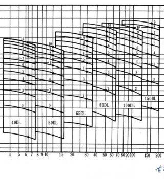 DL系列立式多级离心泵(曲线图谱)