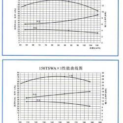 TSWA型卧式多级离心泵(性能曲线)