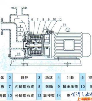 ZCQ型自吸式磁力泵(结构图)